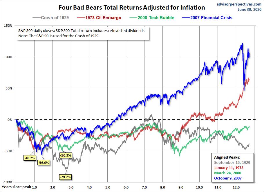 Four Bears Real Total Return
