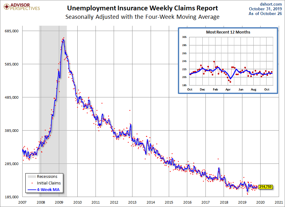 Weekly Unemployment Claims: Up 5K