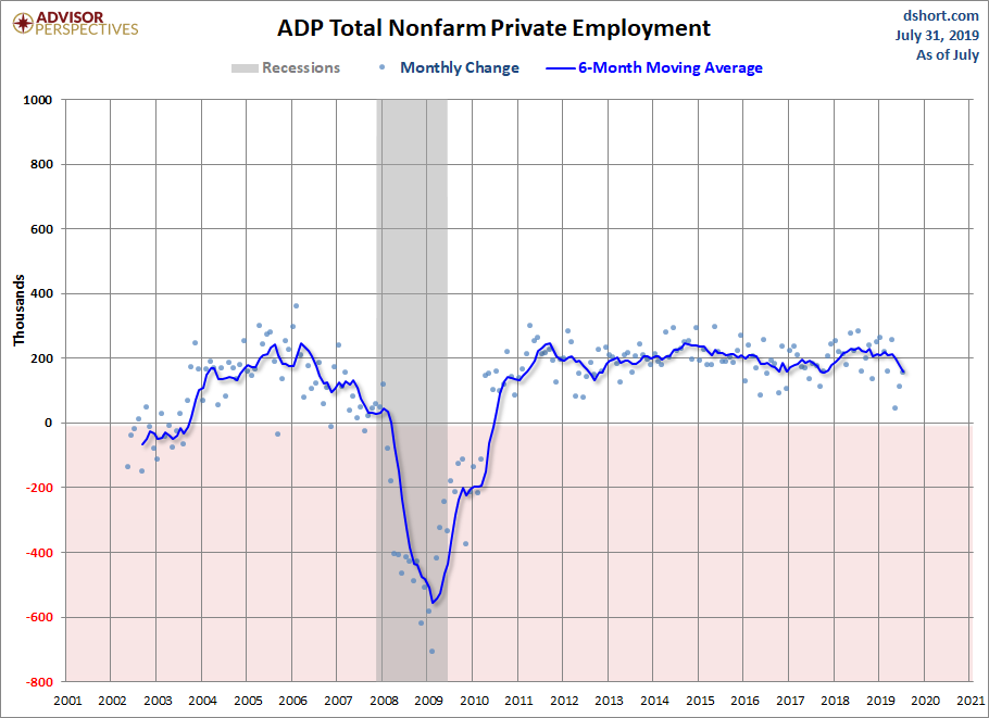 A Closer Look at Today's ADP Employment Report - dshort - Advisor