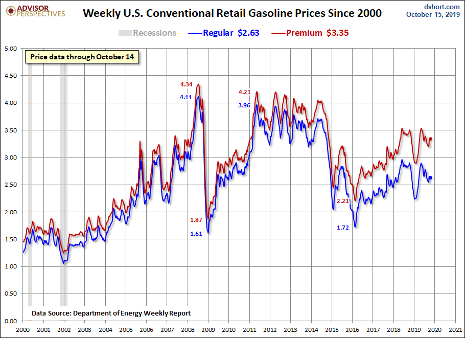 Weekly Gasoline Price Update: Regular And Premium Down