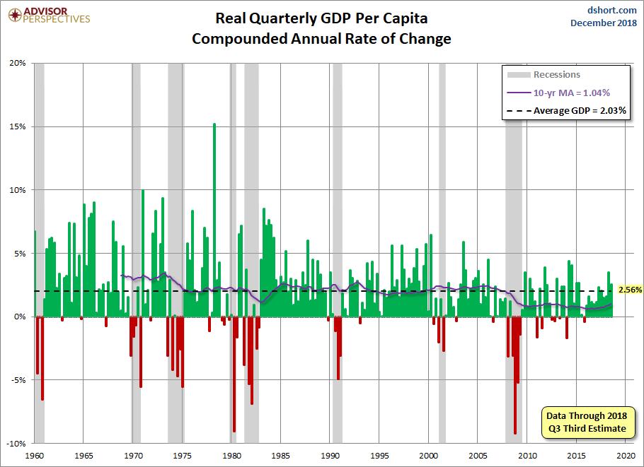 Quarterly GDP per Capita