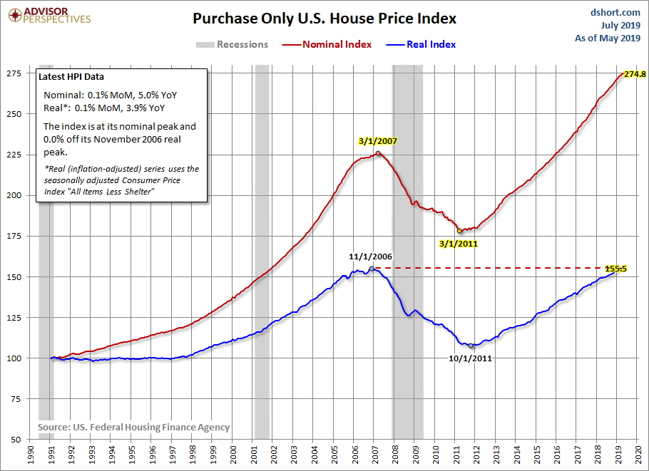FHFA House Price Index: Up 0 1% in May - dshort - Advisor