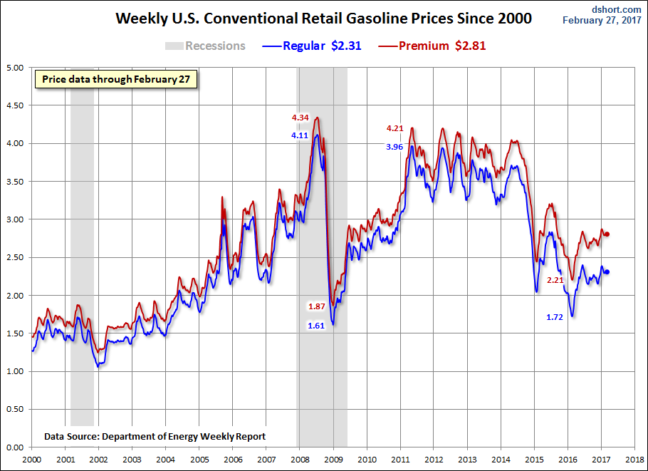 Weekly Gas Prices Since 2000