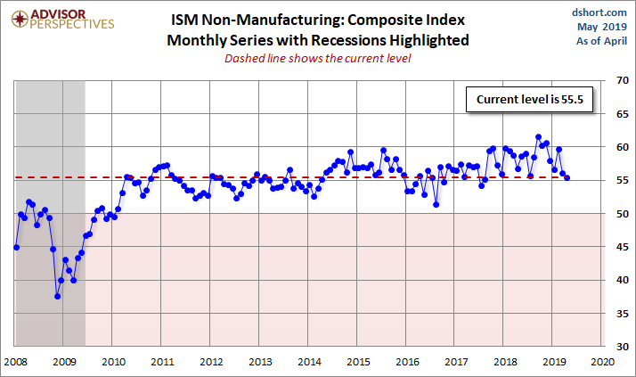 ISM Non-Manufacturing: Slower, But Continued Growth In April