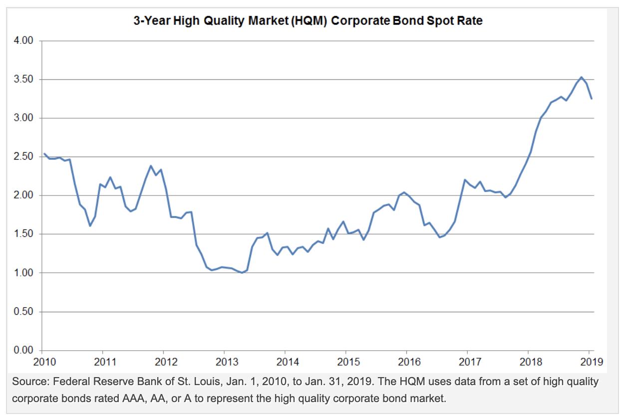 Three Reasons to Consider Short-term Corporate Bonds