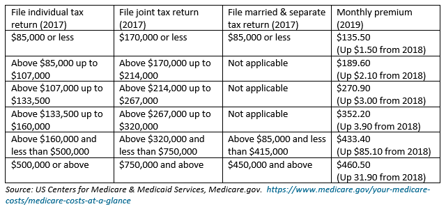 Social Security Giveth and Medicare Taketh Away - Franklin