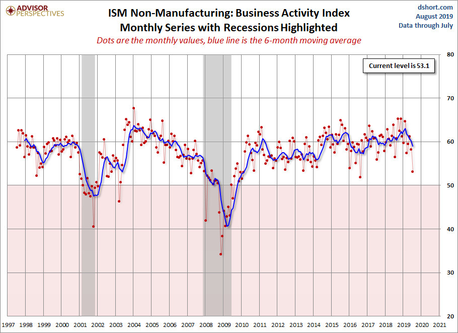 ISM Non-Manufacturing: Slower, but Continued Growth in July - dshort