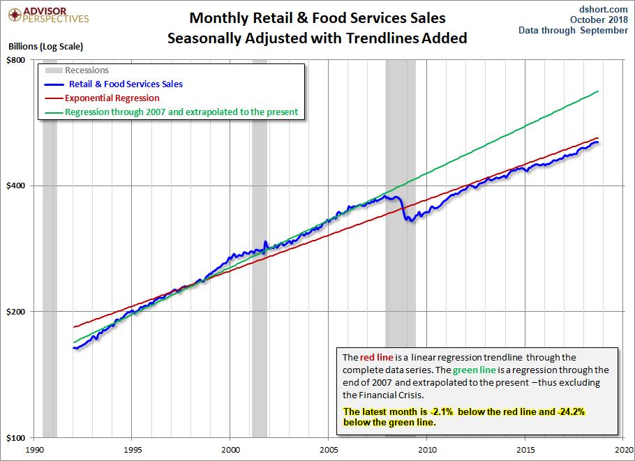 Retail Sales Trends