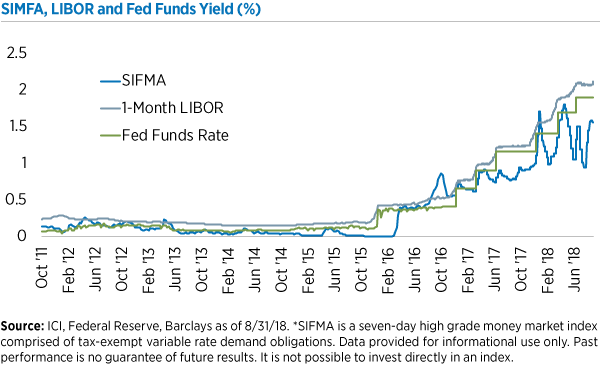 Muni Floating-Rate Notes and Rising Rates - Eaton Vance