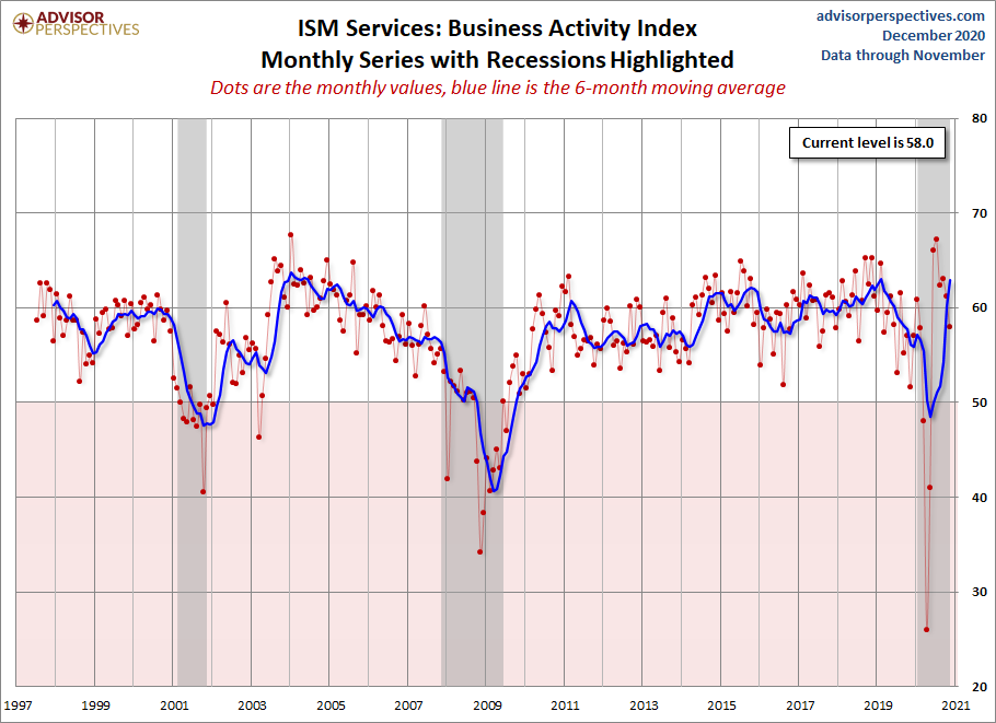 ISM Services