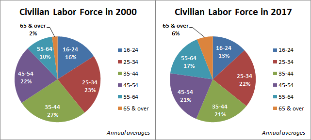Civilian Labor Force in 2000 and Now