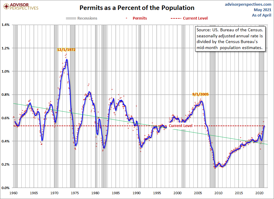 Housing Permits Population-Adjusted