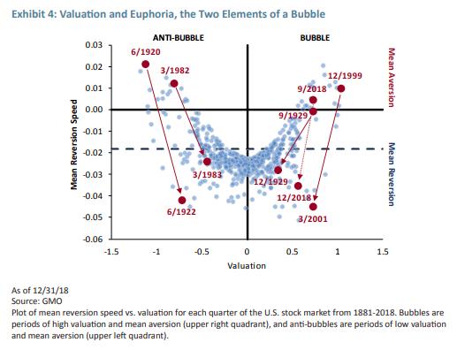 Is the U S  Stock Market Bubble Bursting? A New Model