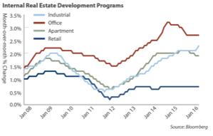New Build Properties Lower Yields
