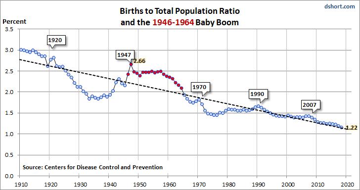 Baby Boom Birth-to-Population Ratio