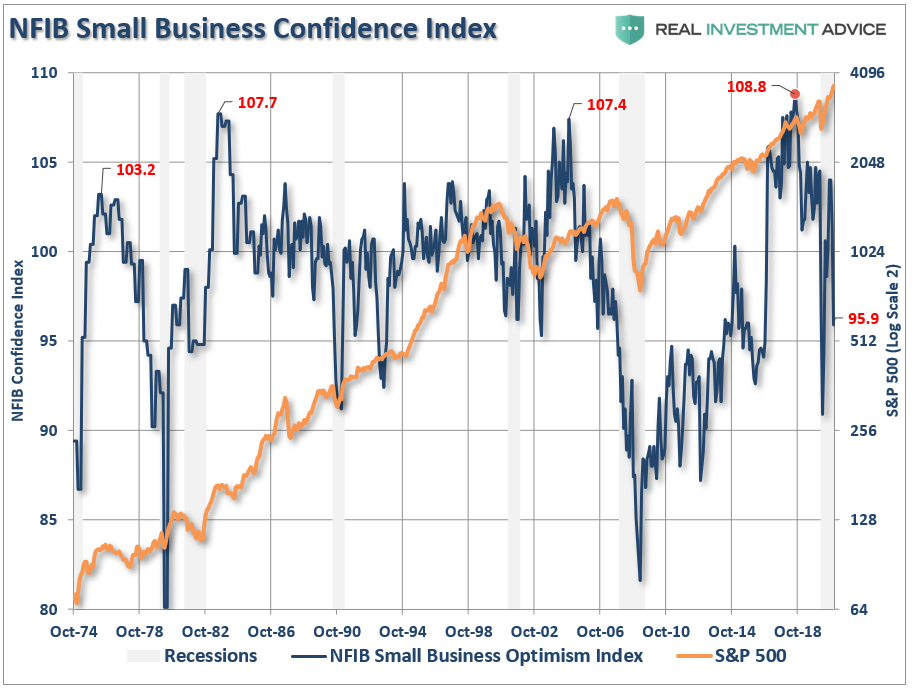 NFIB Small-Cap Stocks, NFIB Survey: Sends A Strong Warning About Small-Cap Stocks