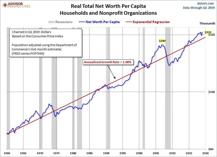 Net Worth Per Capita
