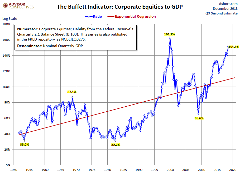 Buffett Indicator with Regression
