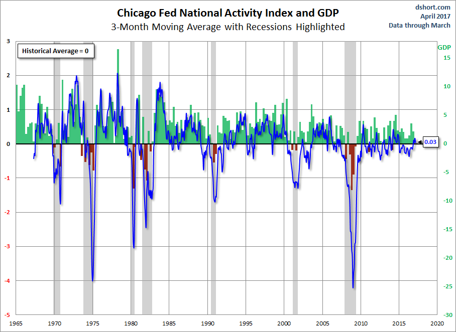 CFNAI and GDP