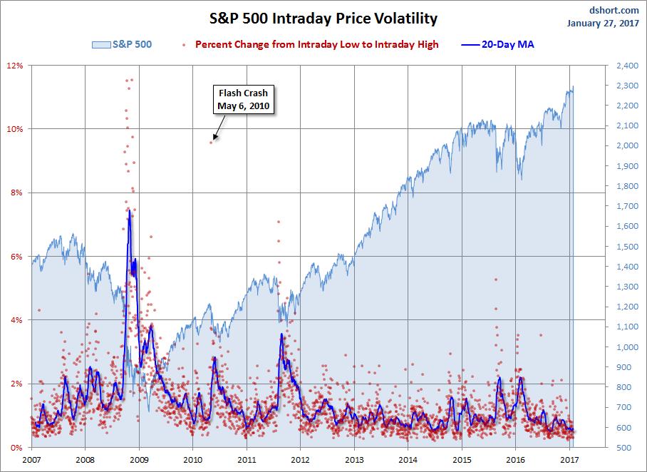S&P 500 Snapshot