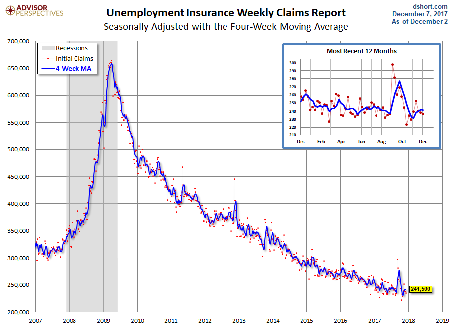 Unemployment Claims since 2007