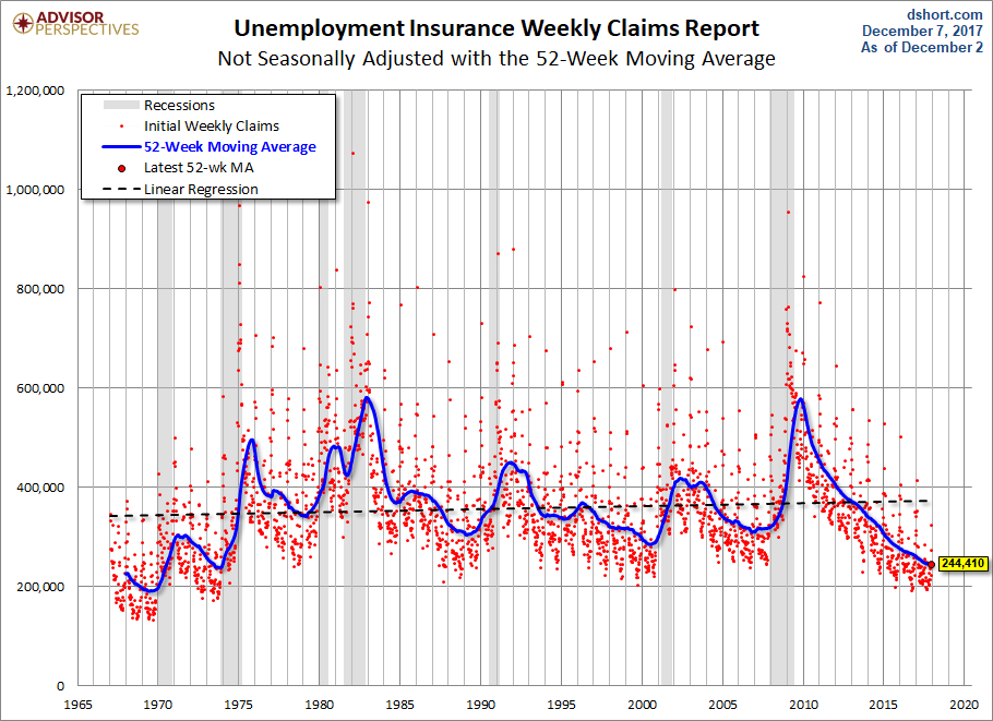 Nonseasonally Adjusted 52-week MA