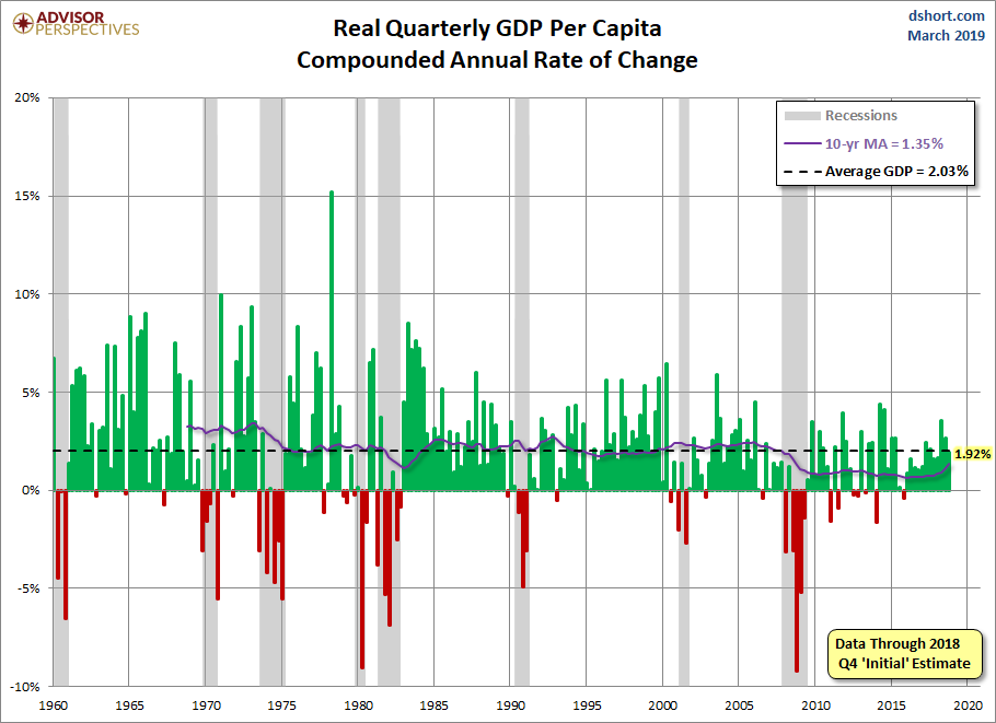 Quarterly GDP per Capita