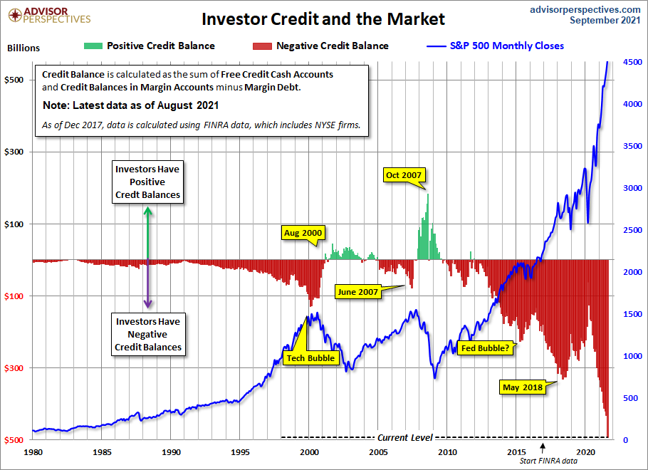 Amount of credit investors are using