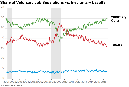 Voluntary Job Separations Vs. Involuntary Layoffs