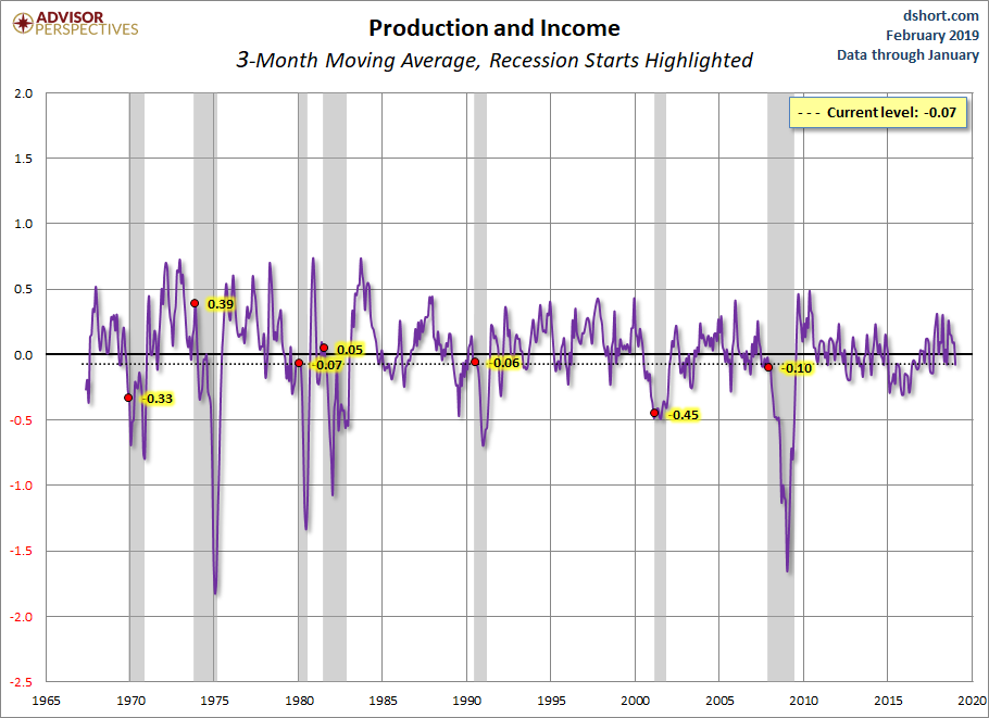 Production and Income