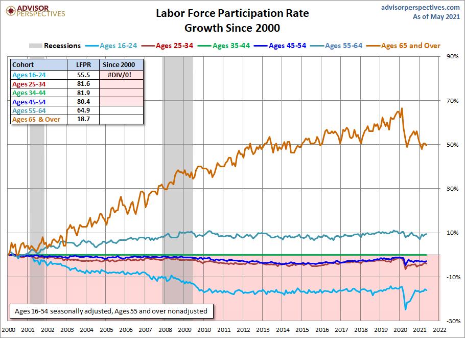 Six Cohort Growth Since 2000