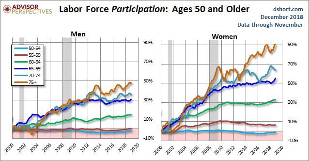 Доля занятых в США для возрастных групп от 50 лет и старше