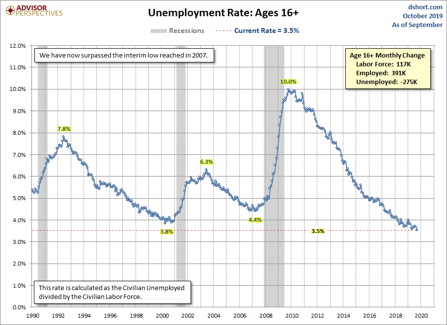 Unemployment Rate since 1990