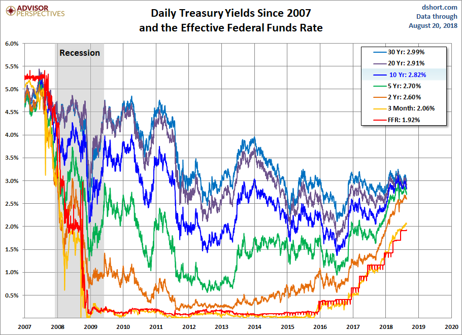 Yields since 2007