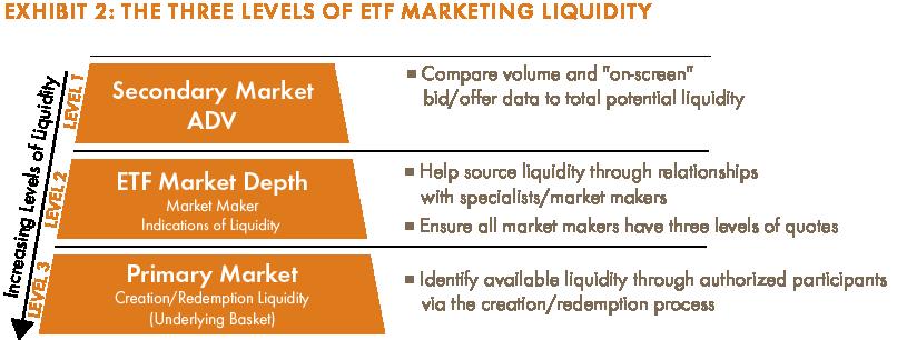 Etf Trading Understanding Etf Liquidity Articles Advisor
