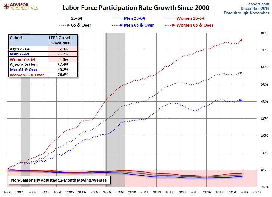 Доля занятых для разных возрастных групп США