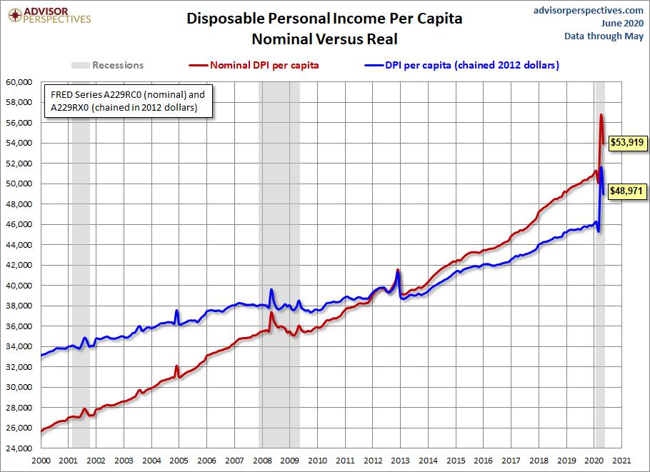 DPI per Capita since 2000