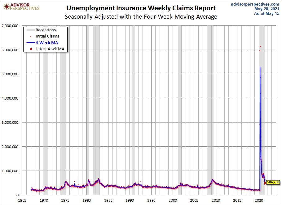 Unemployment Claims