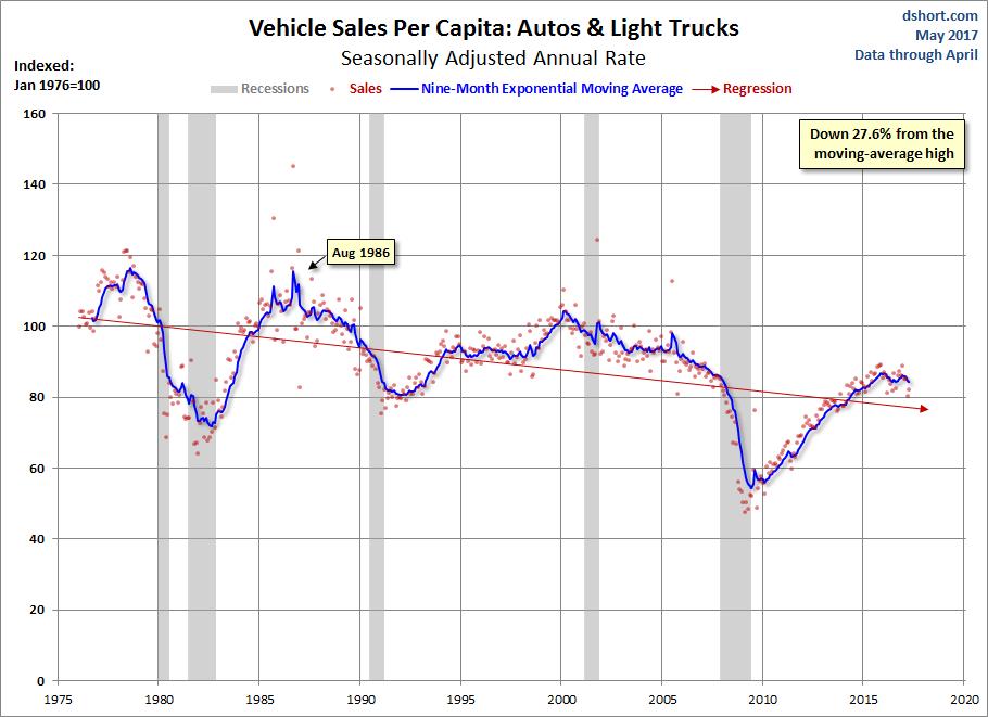 Vehicle Sales Per Capita