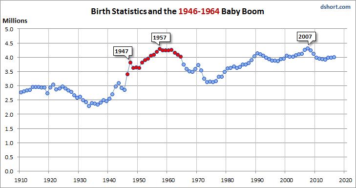 Baby Boom Births