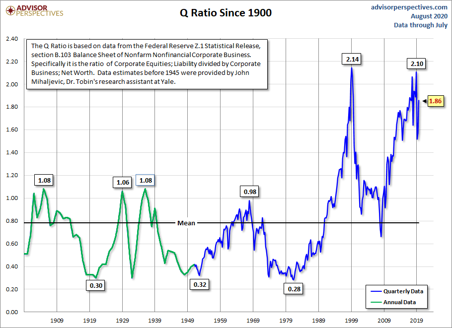 The Q Ratio And Market Valuation August Update Dshort Advisor Perspectives