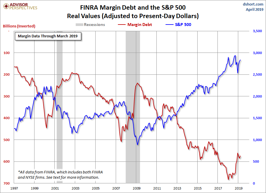 Margin Debt Inverted