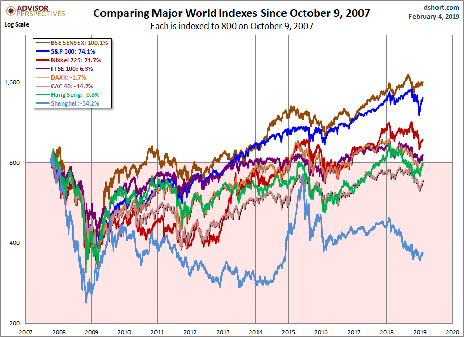 World Markets since October 2007