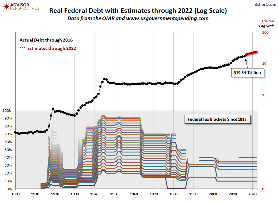 Debt, Taxes and Politics: An Updated Perspective on Federal Tax