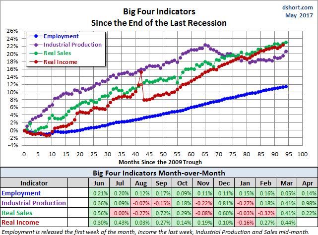 Big Four Since the 2009 Trough