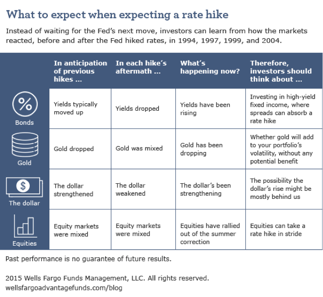 Why Investors Shouldn't Wait for Rate Hikes - Wells Fargo
