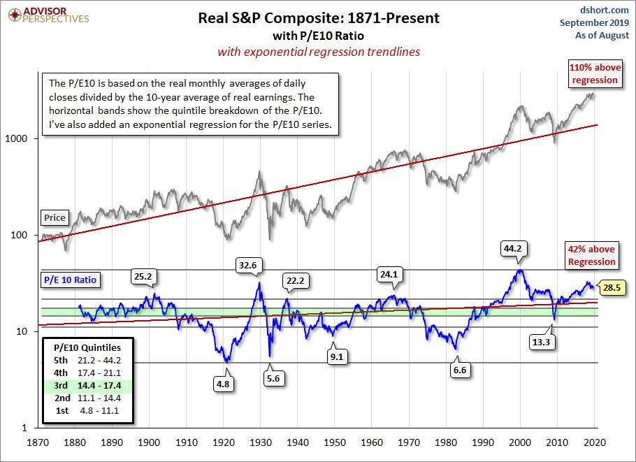 Is the Stock Market Cheap? - dshort - Advisor Perspectives