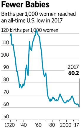 График рождаемости в США