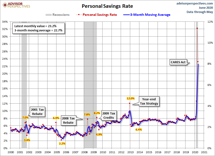 Personal Savings Rate since 2000