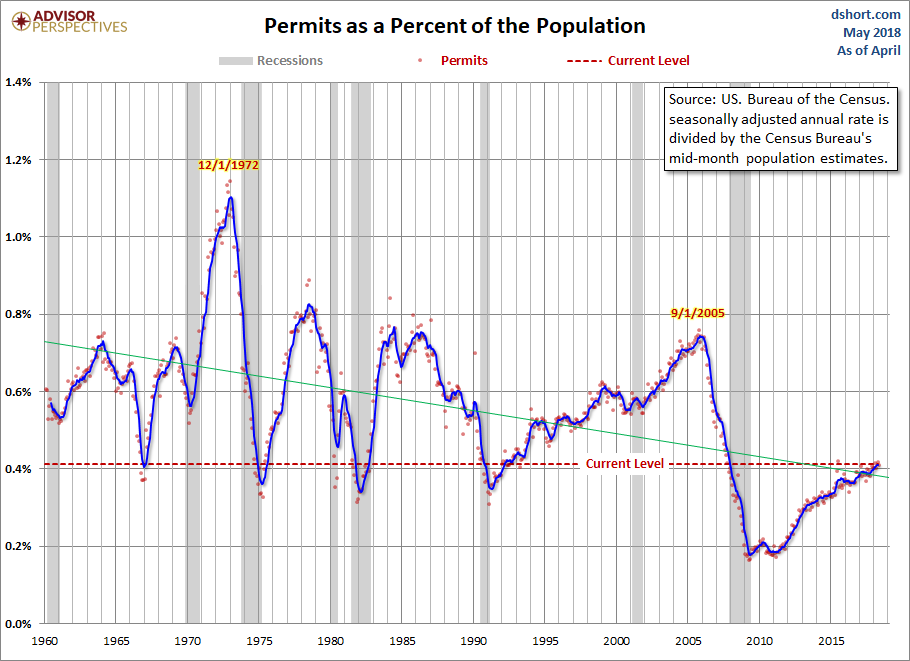 Housing Permits Population-Adjusted